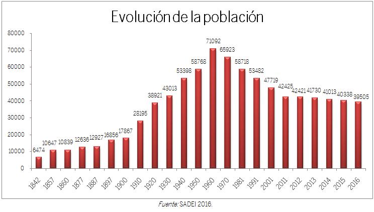 GRÁFICO EVOLUCIÓN DE LA POBLACIÓN