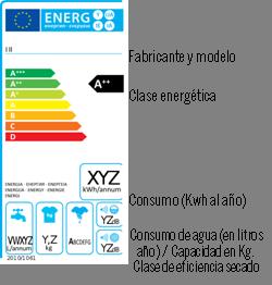 consumo de agua (en litros año)/ Capacidad en Kg. Clase de eficiencia secado Ruido (en decibelios)