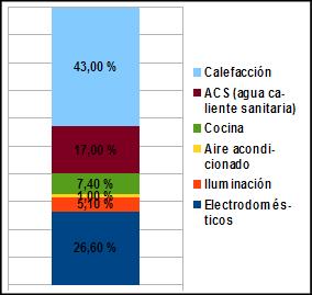 Consumos de energía en los hogares (IDAE. 2013)