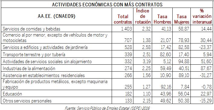 Actividades económicas con mas contratos 2016