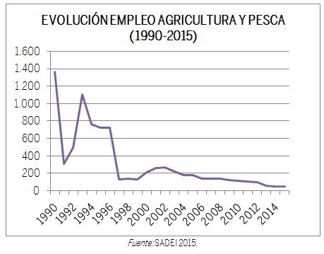 EVOLUCIÓN EMPLEO AGRICULTURA Y PESCA 1990-2015
