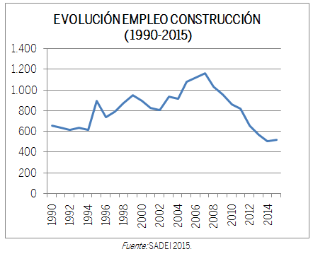 GRÁFICO EVOLUCIÓN EMPLEO CONSTRUCCIÓN (1990-2015)