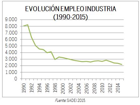 GRÁFICO EVOLUCIÓN EMPLEO INDUSTRIA (1990-2015)