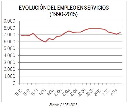 GRÁFICO EVOLUCIÓN EMPLEO SERVICIOS (1990-2015)