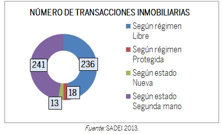 GRÁFICO NÚMERO DE TRANSACCIONES INOMBILIARIAS