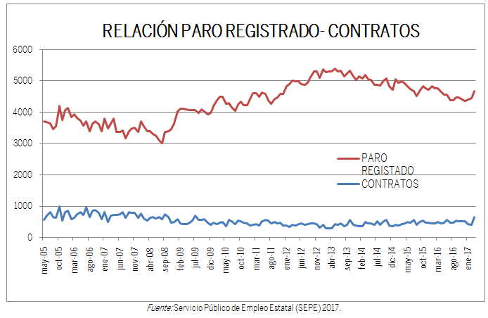 GRÁFICO RELACIÓN PARO REGISTRADO-CONTRATOS