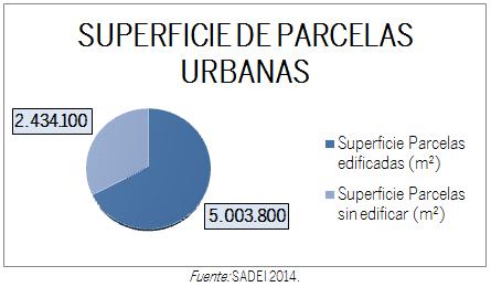 GRÁFICO SUPERFICIE PARCELACIÓN URBANA