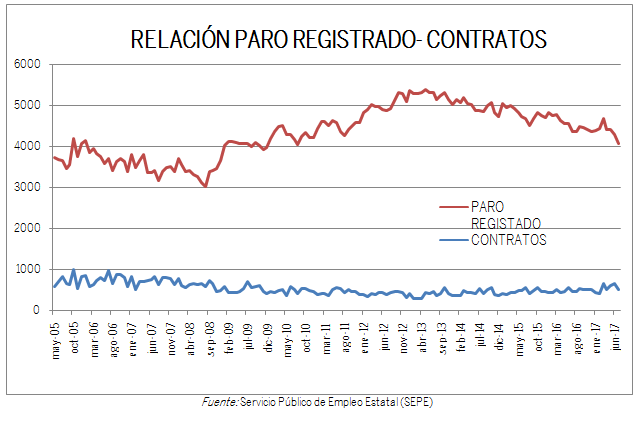 Gráfico paro-contratos actualizado a julio 2017