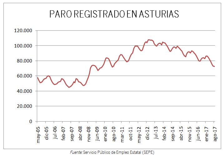 PARO REGISTRADO EN ASTURIAS AGOSTO 2017