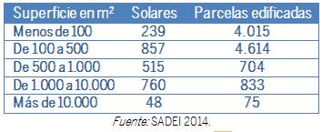 TABLA DISTRIBUCIÓN  DE LAS PARCELAS URBANAS