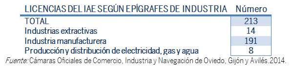 TABLA LICENCIAS IAE DE INDUSTRIA