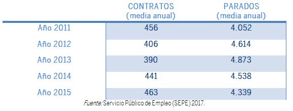 TABLA RELACIÓN CONTRATOS-PARO