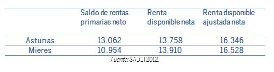 TABLA RENTA DE LOS HOGARES Y SU COMPARATIVA CON ASTURIAS
