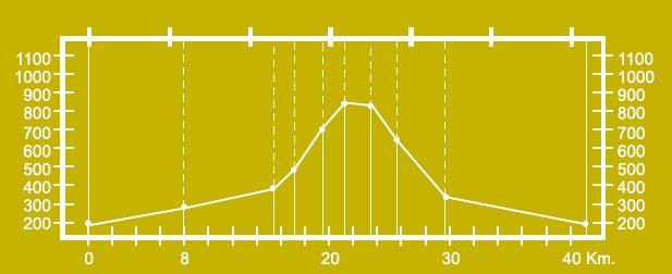 Altimetría del circuito de San Xusto BTT-MI-4.