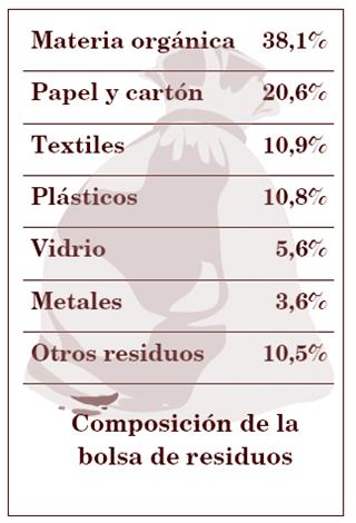 Foto Composición de residuos. Rersiduos