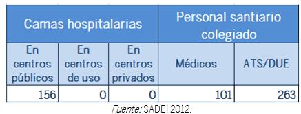 TABLA CAMAS HOSPITALARIAS Y PERSONAL SANITARIO