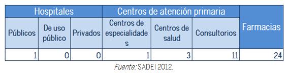 TABLA INSTALACIONES SANITARIAS
