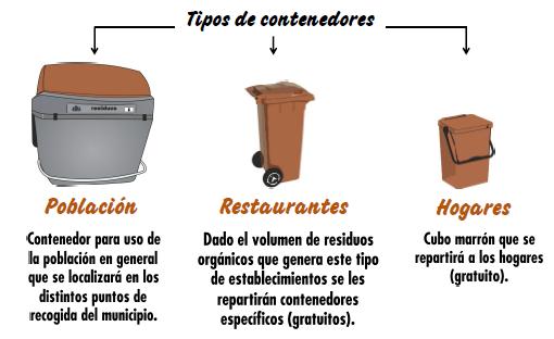 Tipo de contenedores para la materia orgánica