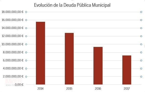 Deuda Municipal 2017