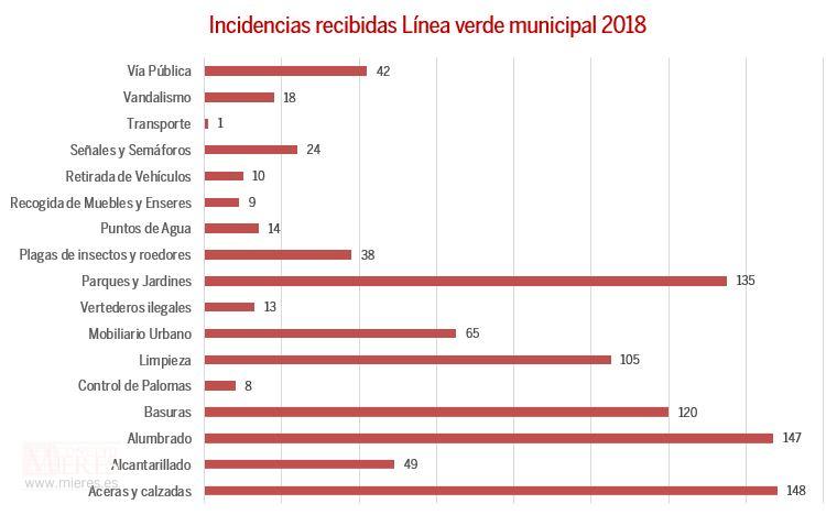 Grafico Barras Linea Verde 2018