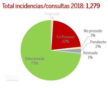 Grafico Tarta Linea Verde 2018