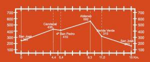 Altimetría de la ruta Castañir P.R. AS-188.