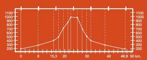 Altimetría del circuito Sierra de Navaliego BTT-MI-5.