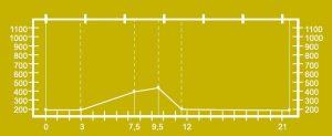 Altimetría del circuito por El Padrún y Baíña BTT MI-1.