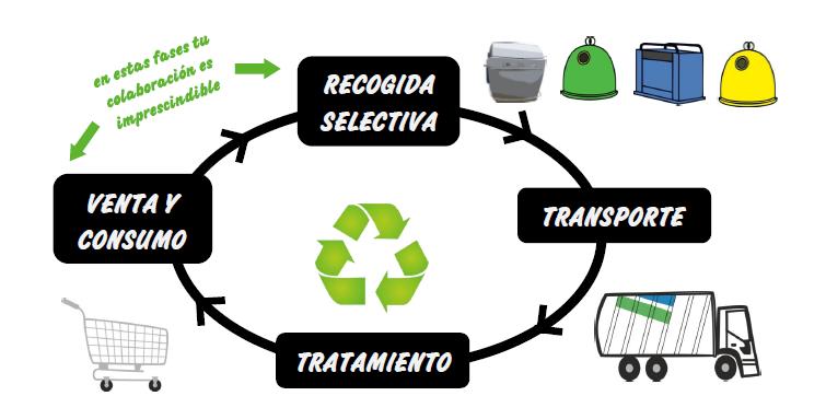 Fases Sistema Gestión de Residuos Urbanos