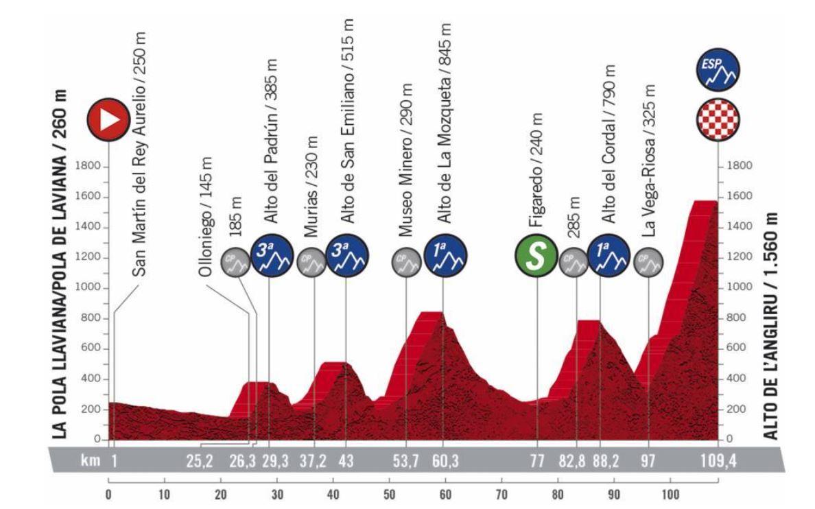 Perfil Etapa 12 Vuelta España 2020 Mieres