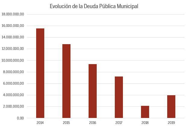 Evolucion Deuda Publica 2019